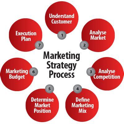 Example Marketing Thesis - Seminarsonly